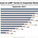 Favorable Use Of LGBT Terms In Corporate Marketing, September 2013 [CHART]