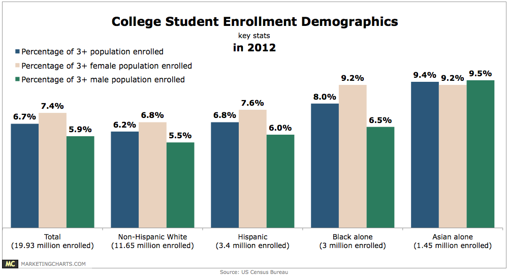 US College Student Demographics [CHART]