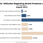 College Students' Attitudes Toward Brands On Social Media, August 2013 [CHART]