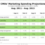 CMOs' Marketing Spending Projections, August 2011 – August 2013 [TABLE]
