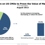 CMOs Pressured To Prove Marketing's Value, August 2013 [CHART]