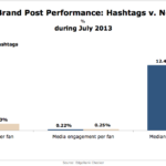 Facebook Brand Post Performance Using Hashtags vs No Hashtags, July 2013 [CHART]