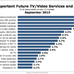 Most Desirable Future TV/Video Services & Options, September 2013 [CHART]