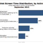 Time Using Tablets By Activity, September 2013 [CHART]