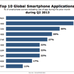 Top 10 Smart Phone Applications, Q2 2013 [VIDEO]