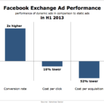 Facebook Exchange Ad Performance, H1 2013 [CHART]
