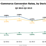 eCommerce Conversion Rates By Device, Q2 2012 – Q2 2013 [CHART]