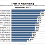 Trust In Advertising, September 2013 [CHART]