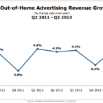 Outdoor Advertising Revenue Growth, Q2 2011 – Q2 2013 [CHART]