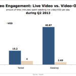 Video Engagement: Live vs On-Demand Video, Q2 2013 [CHART]
