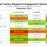 Email Tactics' Effectiveness On Engagement, September 2013 [TABLE]