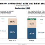 Gmail Promotional Tabs Effect On Brand Emails, September 2013 [CHART]