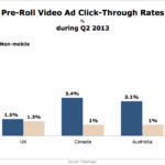 Pre-Roll Video Ad Click-Through Rates, Q2 2013 [CHART]
