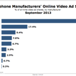 Smart Phone Online Video Ad Shares By Manufacturer, September 2013 [CHART]