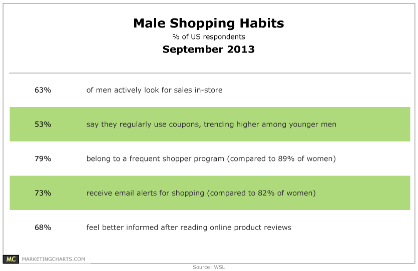 a comparison of the shopping habits of men and women Men and women differences essaysmen are from mars, women are from venus do you think men are from mars and women are from venus for example their shopping habits are very different women vs men: the battle of the sexes (or that's just what we let them think) call me sybil.