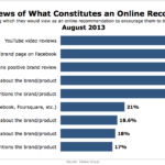 Consumers' Definitions Of Online Recommendations, August 2013 [CHART]