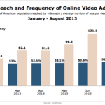 Reach & Frequency Of Video Ads, January – August 2013 [CHART]