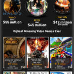 Most Expensive Video Games [INFOGRAPHIC]
