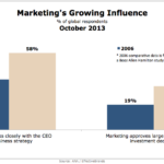 Marketing's Growing Influence, October 2013 [CHART]