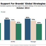Support For Brands' Global Strategy, October 2013 [CHART]