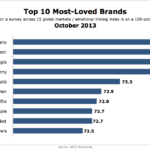 10 Most-Loved Brands, October 2013 [CHART]