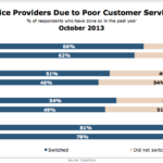 Customers Switching Service Providers Due To Poor Customer Service, October 2013 [CHART]