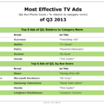 Most Effective TV Ads Of Q3 [TABLE]