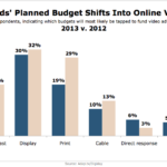 Brands Planned Budget Shifts Into Online Video, 2012 vs 2013 [CHART]
