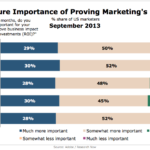 Importance Of Proving Marketing ROI In Next Year, September 2013 [CHART]