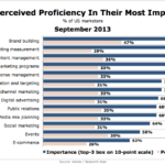 Marketers' Proficiency, September 2013 [CHART]