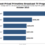 Highest-Priced Primetime Broadcast TV Programs, October 2013 [CHART]