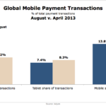Global Mobile Payment Transactions, August vs April, 2013 [CHART]