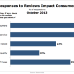 How Brand Responses To Reviews Affect Consumer Perceptions, October 2013 [CHART]