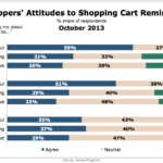 Consumer Attitudes Toward Shopping Cart Reminder Emails, October 2013 [CHART]