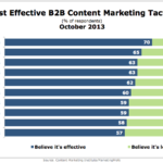 Most Effective B2B Content Marketing Tactics, October 2013 [CHART]