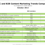 B2C vs B2B Content Marketing, October 2013 [TABLE]
