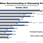 Channels Use To Recommend Products & Services, October 2013 [CHART]