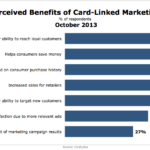 Benefits Of Card-Linked Marketing, October 2013 [CHART]