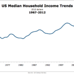US Household Income, 1967-2012 [CHART]