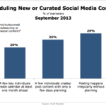 Content Publishing Scheduling, September 2013 [CHART]