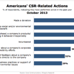 Americans' Corporate Social Responsibility-Related Actions, October 2013 [CHART]