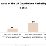 Estimated Value Of Data-Driven Marketing Economy In 2012 [CHART]