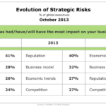 Evolution Of Strategic Risks, October 2013 [TABLE]