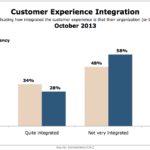 Customer Experience Integration, October 2013 [CHART]