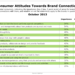 Consumer Attitudes Toward Brand Connections, October 2013 [TABLE]
