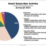 Email Subscriber Activity, Q2 2013 [CHART]