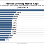 Fastest-Growing Mobile Apps, Q1-Q3 2013 [CHART]