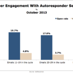 Subscriber Engagement With Autoresponder Sequences, October 2013 [CHART]
