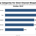 Top Omni-Channel Shopping Categories, October 2013 [CHART]