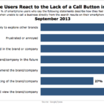 Mobile Behavior Absent A Call Button In Search Results, September 2013 [CHART]
